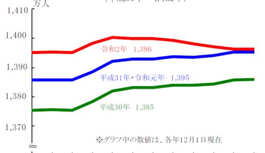 東京都の人口推計から考えてみる